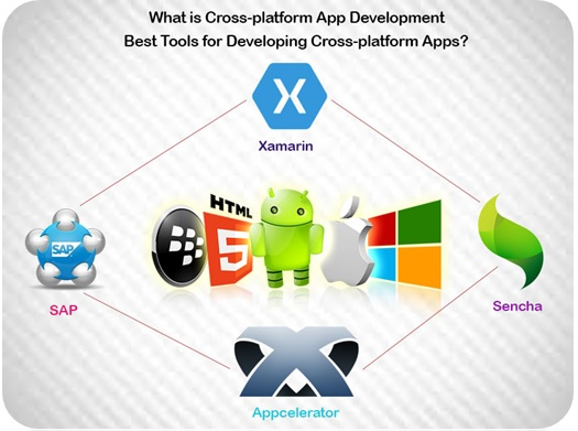 What is Cross-platform App Development and Best Tools for