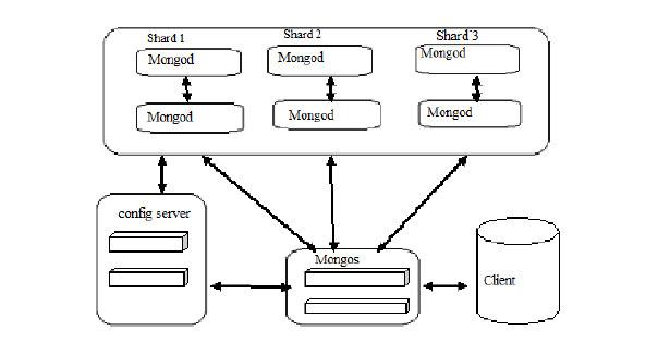 MongoDB Design