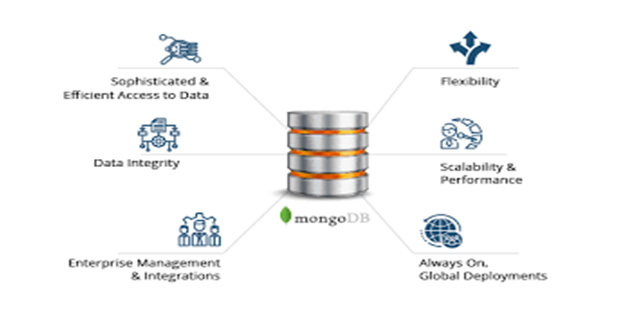 Benefits of MongoDB