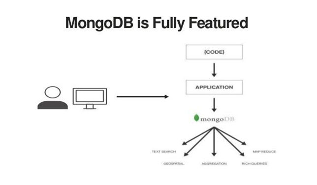 MongoDB applications