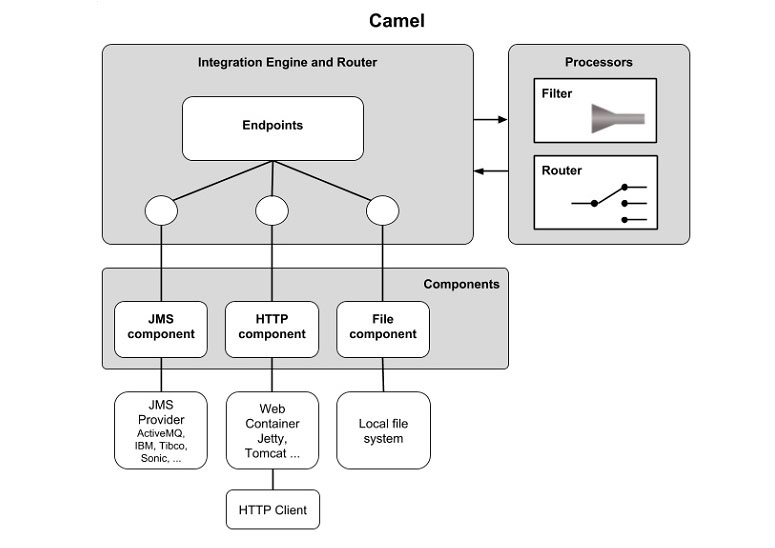Terminology and Architecture of Apache Camel